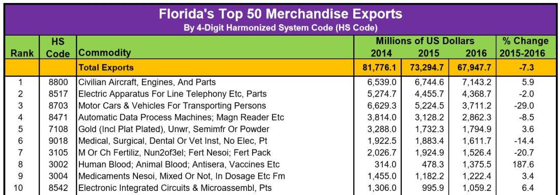 top 10 fl exports